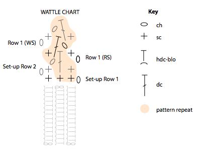 Wattle Chart